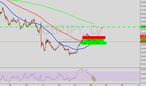 GBPJPY: Be on the look out for long opportunities on GBPJPY