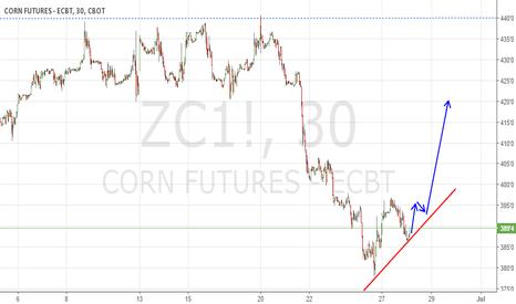 ZC1!: 123 bottom pattern