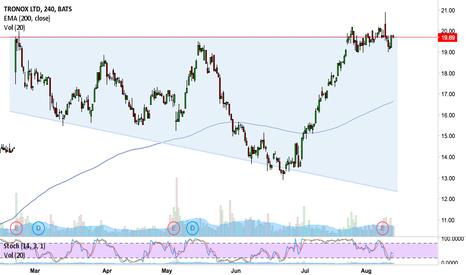 TROX: Prepare to short this market!