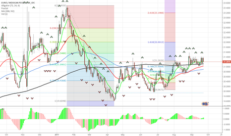 EURMXN: EURMXN Short continuation and add on levels