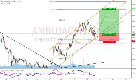 AMBUJACEM: AmbujaCement Buy Setup!!
