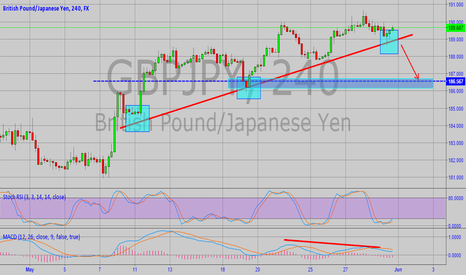 GBPJPY: GBPJPY Weekly Technical Analysis (1-5 June,2015)