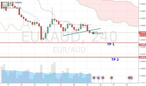 EURAUD: EUR AUD Bears