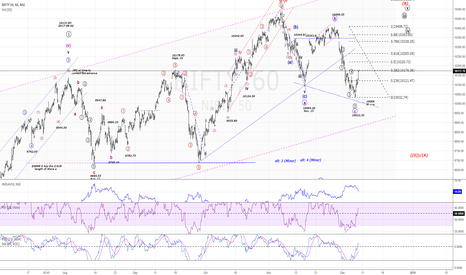 NIFTY: NIFTY50...Bulls fight back! Start of a wave (iii)