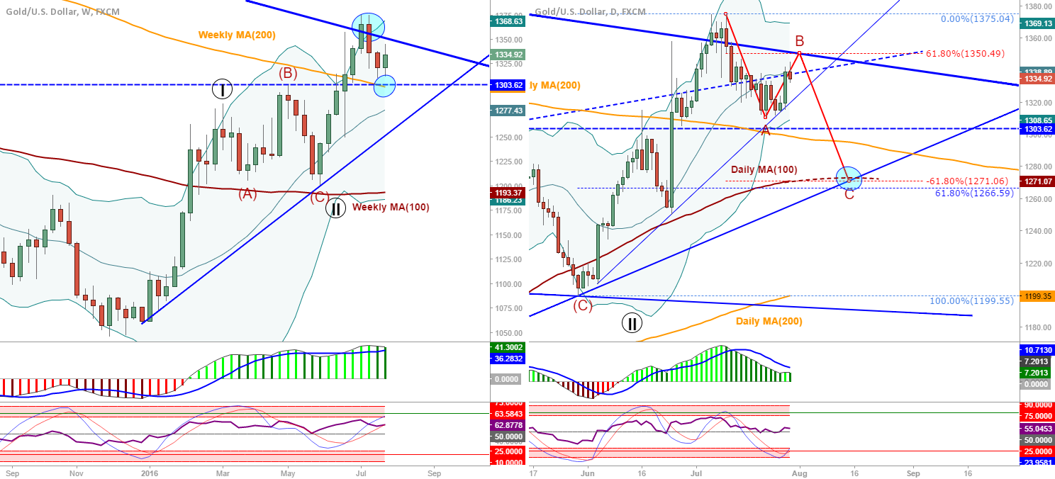 XAU/USD (Gold): Daily/Weekly update
