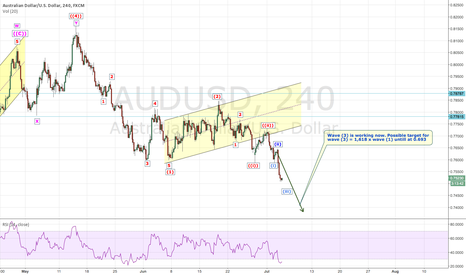 AUDUSD: AUDUSD: Working down