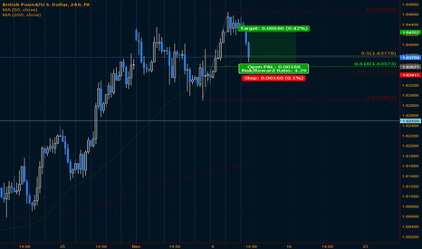 GBPUSD: Longing Cable for intraday scalp