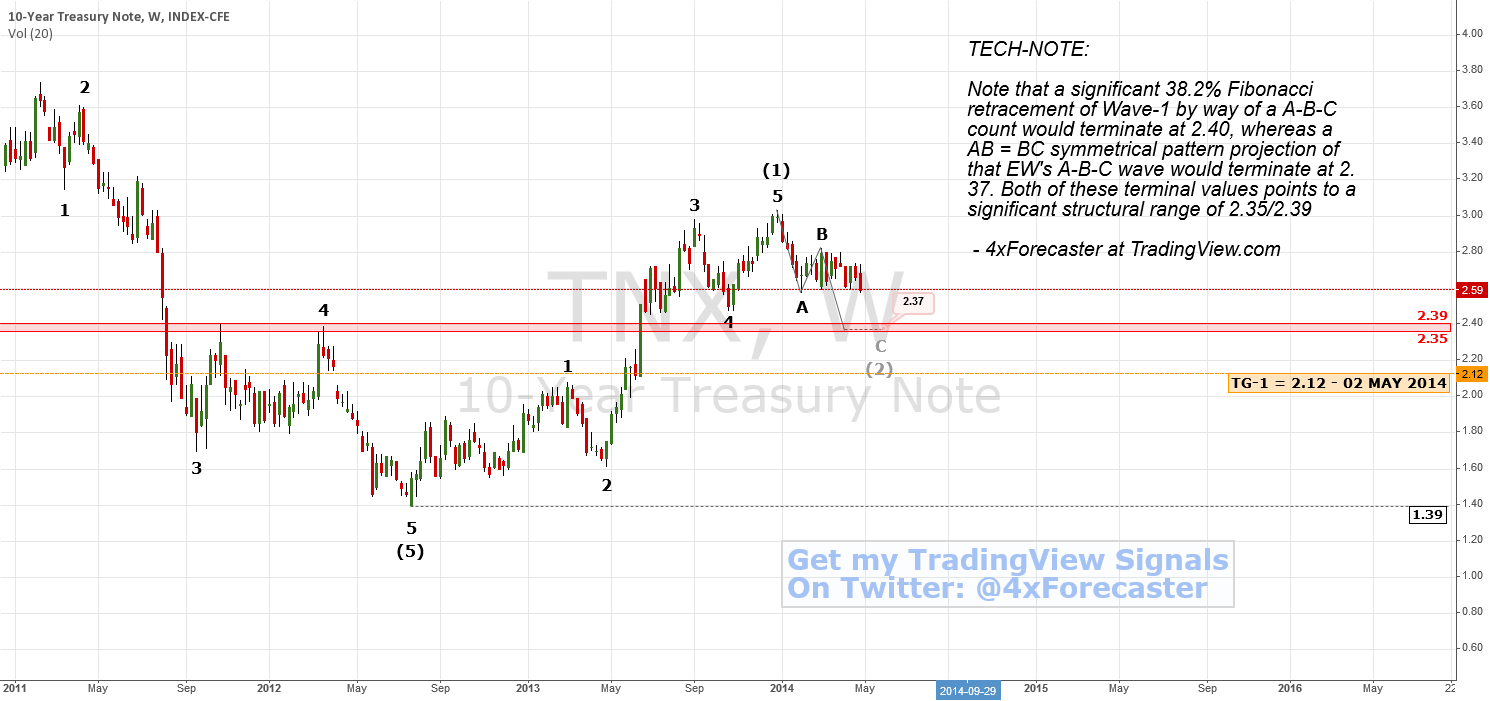 10-Year Treasuries Near Support | #TNX $XAU $XAG $COMP #Forex