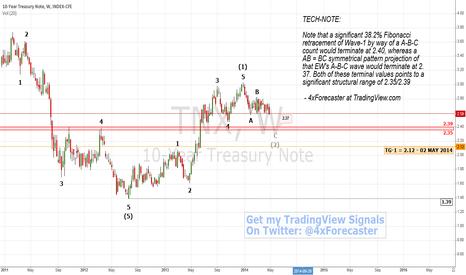 TNX: 10-Year Treasuries Near Support | #TNX $XAU $XAG $COMP #Forex