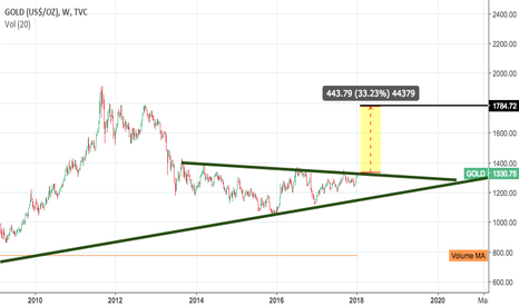 GOLD: Multi-Year Breakout potential