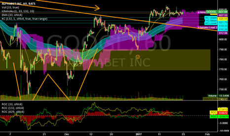 GOOGL: GOOGL @ 1h @ UpBreak comfirmed last week! New ATH this week?
