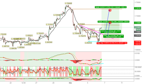 GBPCAD: GBPCAD: Breaking up to the long side intraday