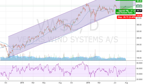 VWS: Long Vestas Wind Systems