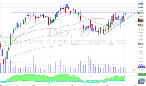 DD: nice psicological leve to breakout