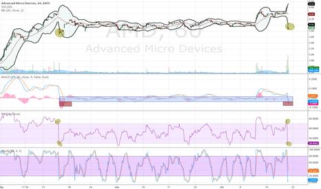 AMD: Similarities on hourly chart.