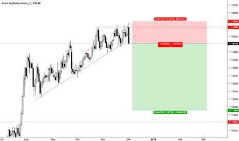 EURCHF: EURCHF Trade, Price Action