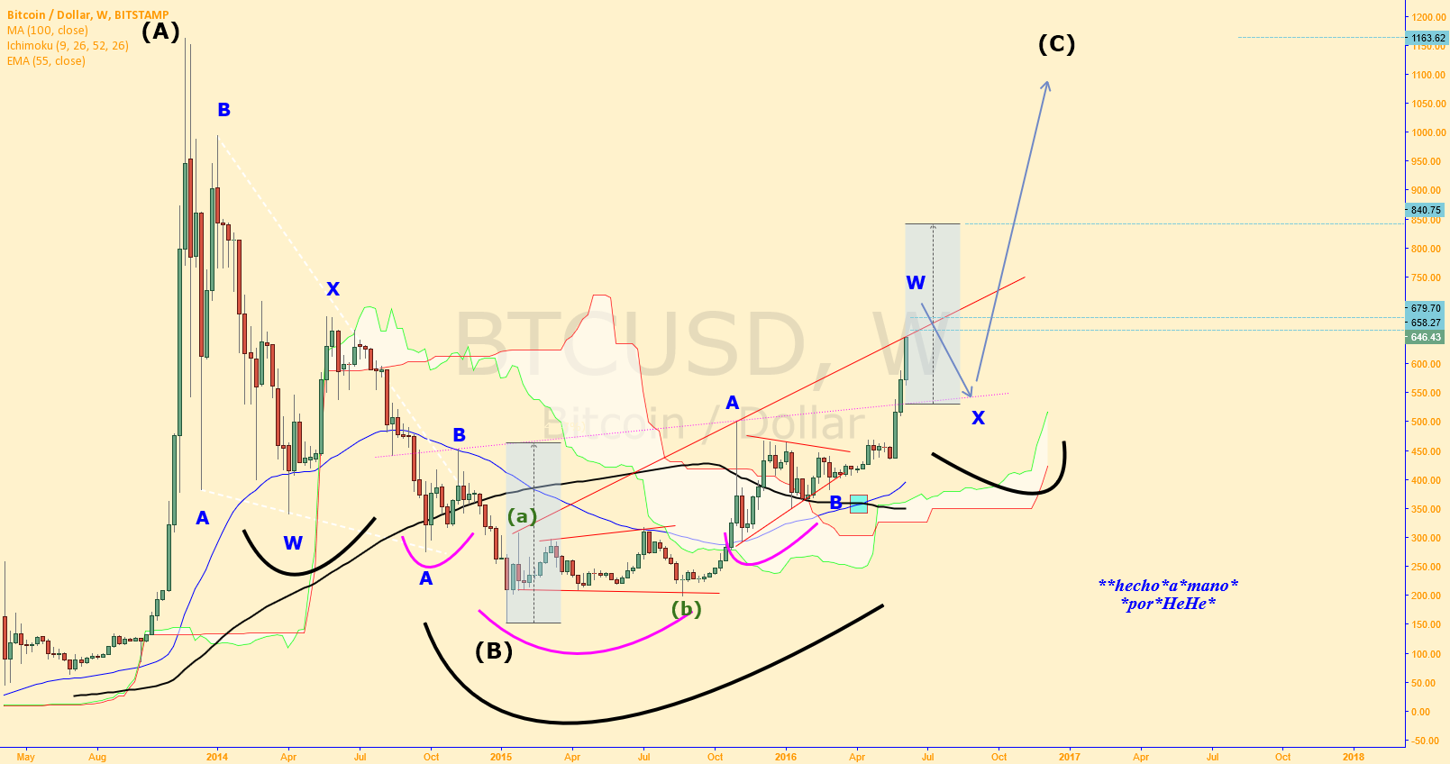 $BTCUSD - To the North - #noratehike scenario.