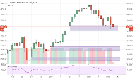"""DJI: Dow"""" A close below 25408 is a short with todays high as stop"""