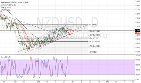 NZDUSD: NZDUSD to retrace from 0.70