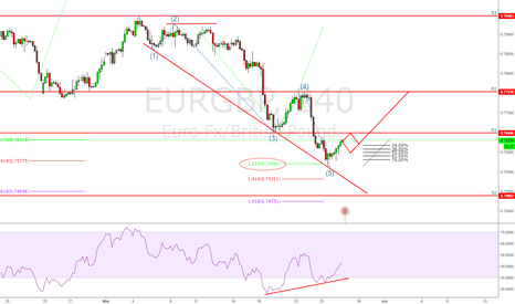 EURGBP: Possible looking at a long position tomorrow @EURGBP