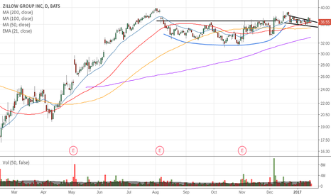 Z: Cup and Handle pattern on watch