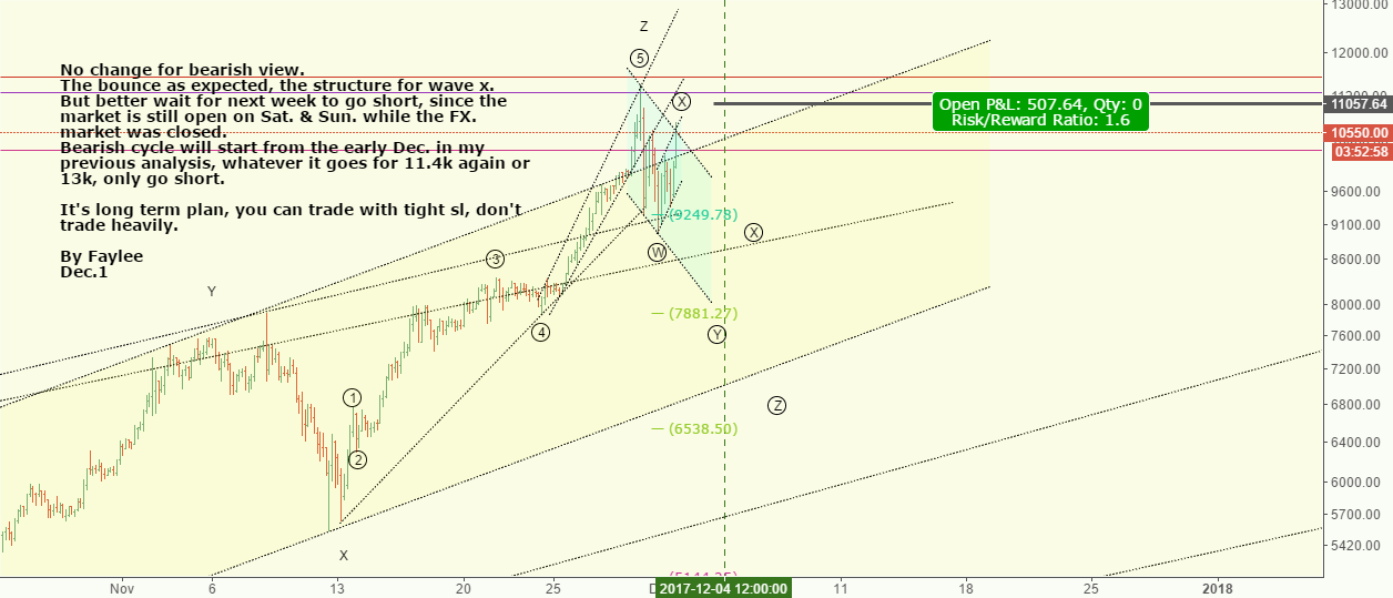 BTCUSD*** Topping soon