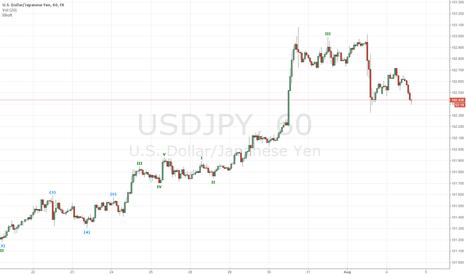 USDJPY: Bullish On The 1hr Chart