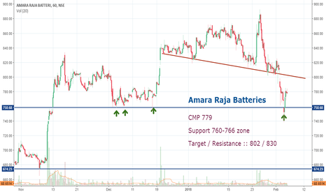 AMARAJABAT: Amara Raja Batteries: At support... Will we be 3rd time lucky!!!