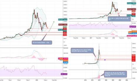 BTCUSD: Dự đoán về lịch trình của BTC trong giai đoạn tới