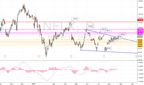 NFLX: NFLX target line and stop line
