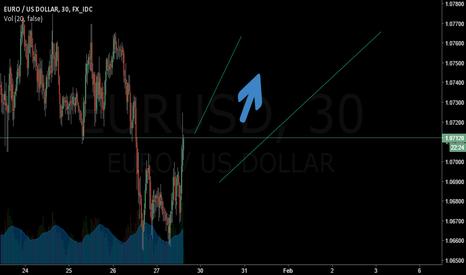 EURUSD: Longterm Long on EURUSD