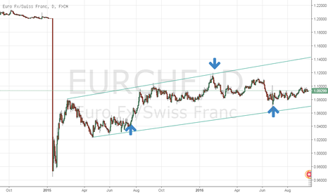 EURCHF: for me