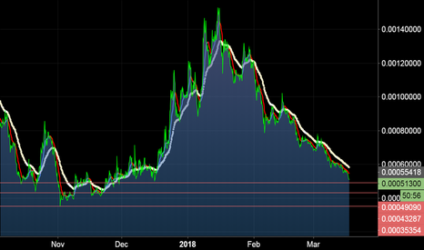 STRATBTC: STRAT/BTC found its bottom soon!