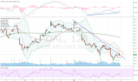 DAL: Downtrend finished?
