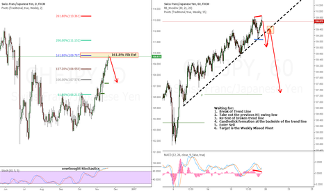 CHFJPY: CHFJPY - Looking to Sell