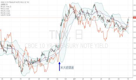 TNX: 米10年債金利とドル円・日足、相関が高いとすると・・。