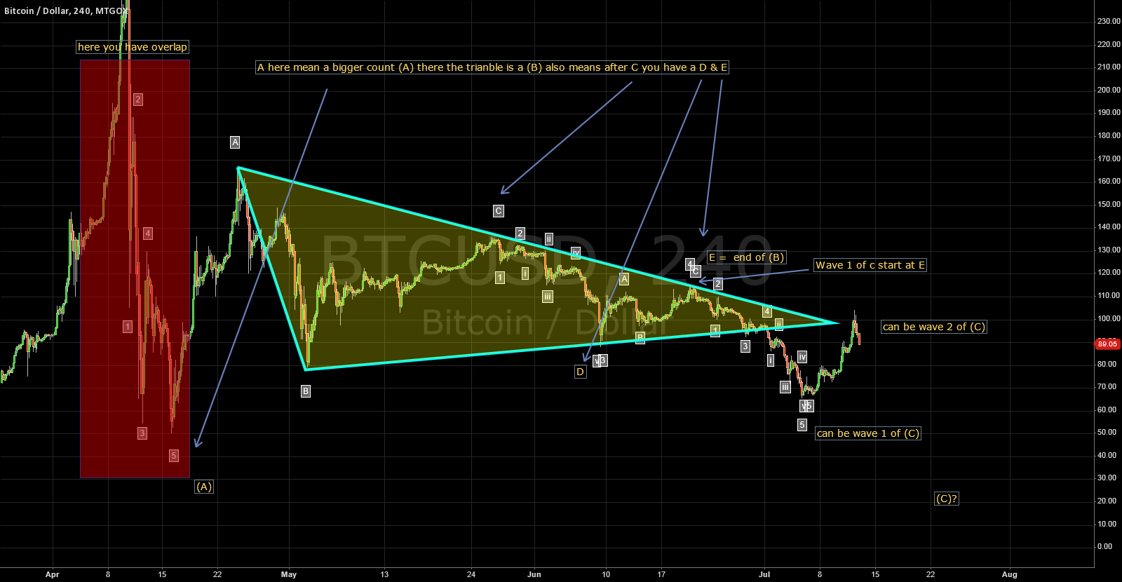 a reply  to Wave 5 is extending. The forecasted bottom is ~ 64,