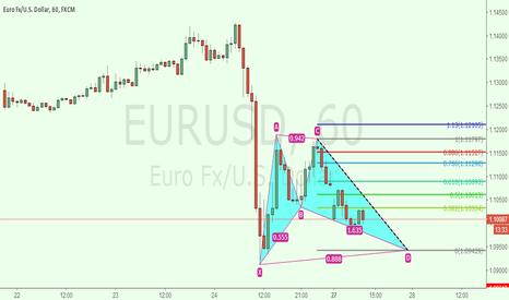 EURUSD: eurusd 1h for long