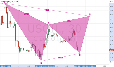USOIL: WTI change to long