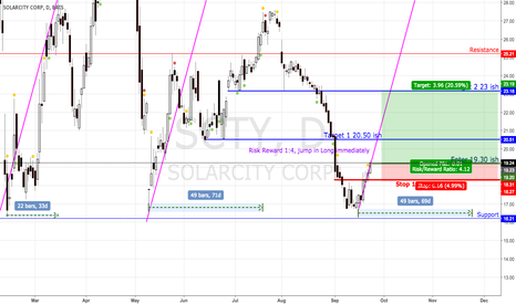 SCTY: 23 level reached in november