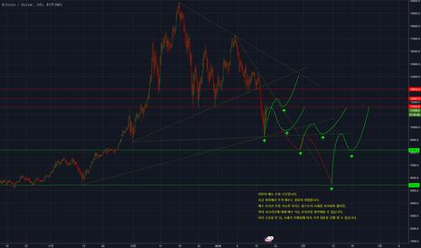 BTCUSD: 비트코인(BTC/USD) 조정에 따른 가격 대응