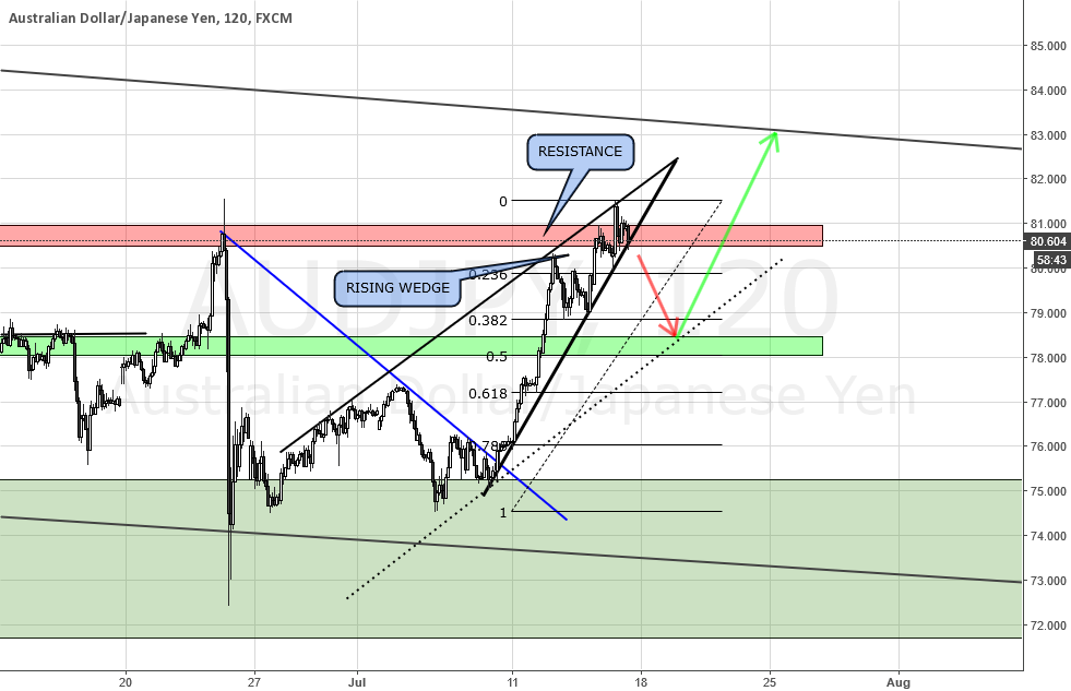 AUDJPY SHORT TERM ANALYSIS