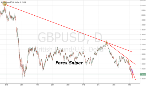 GBPUSD: Retrace then the obvious