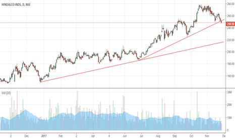 HINDALCO: trendline breakdown?