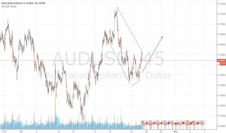 AUDUSD: aud usd