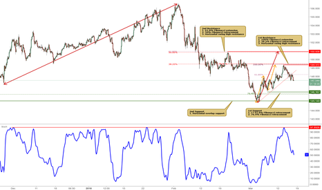 GBPJPY: GBPJPY may drop further to its 1st support!