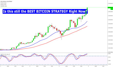 IOTBTC: Is this still the Rest Bitcoin Strategy Right Now?