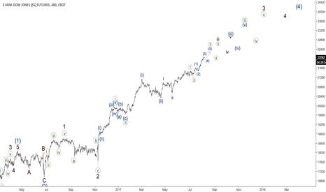 YM1!: DJIA - rally