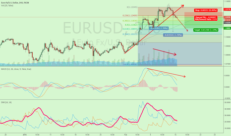 EURUSD: SHORT EURUSD NOW, GET RR OF 2.23 SL 50 PIPS, TP BELOW 1.11