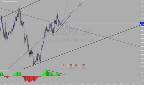 USDJPY: USDJPY Short on the breakout with divergence or continuation